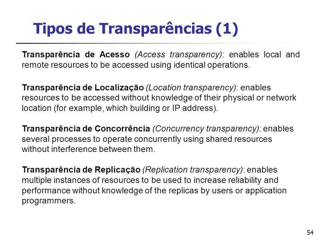 Tipos de Transparências (1)