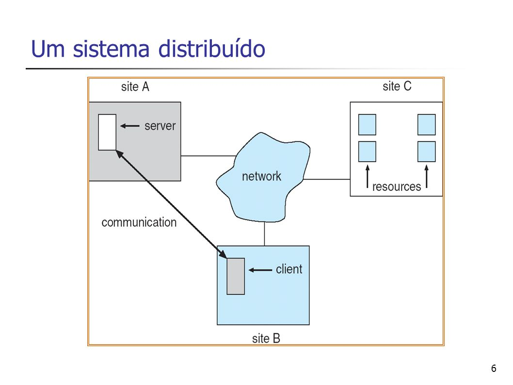 Um sistema distribuído