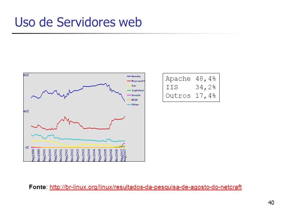 Uso de Servidores web Apache 48,4% IIS 34,2% Outros 17,4%