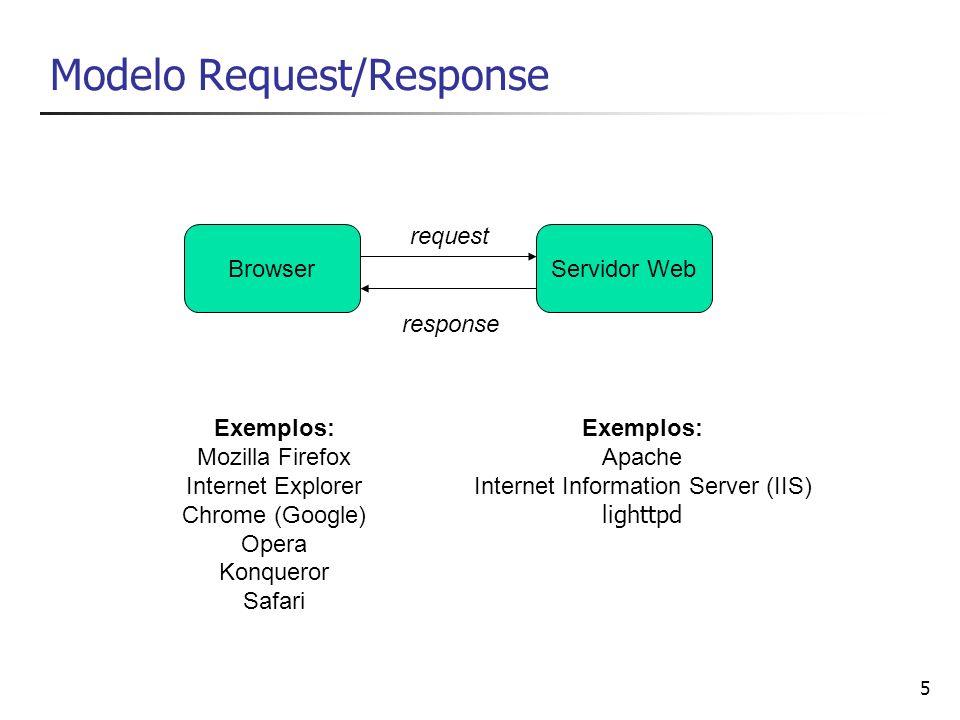 Modelo Request/Response