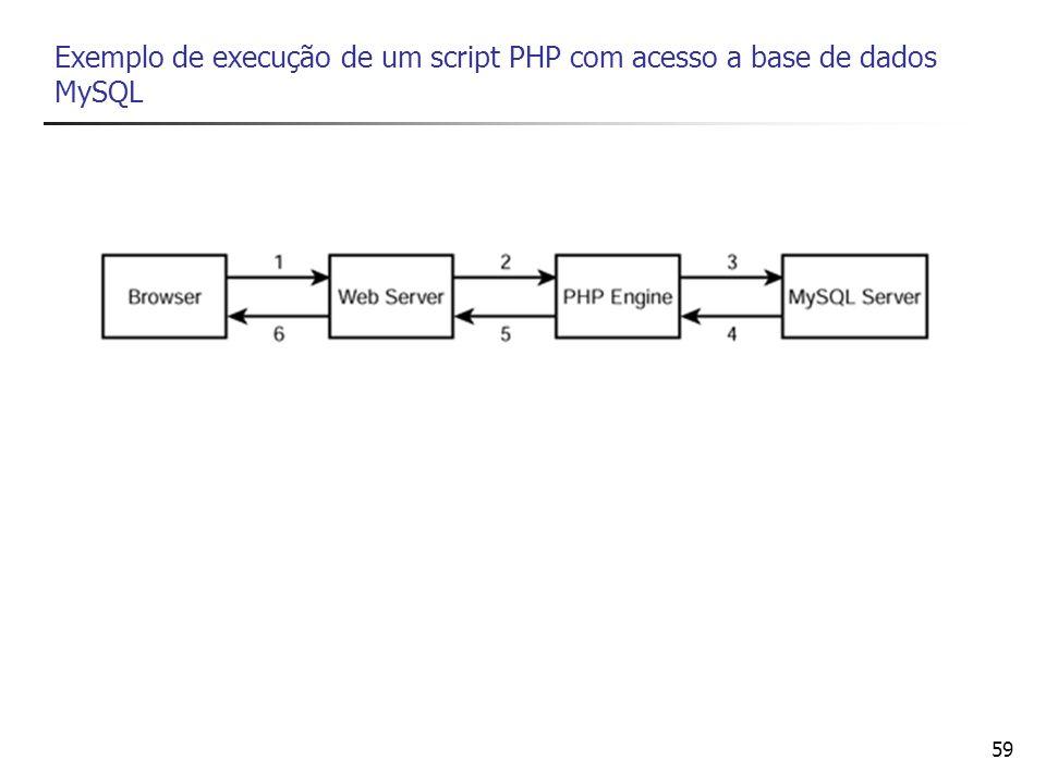 Exemplo de execução de um script PHP com acesso a base de dados MySQL