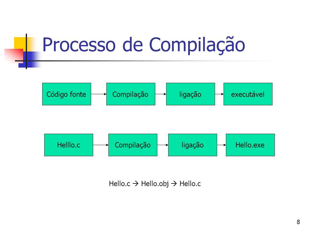 Processo de Compilação