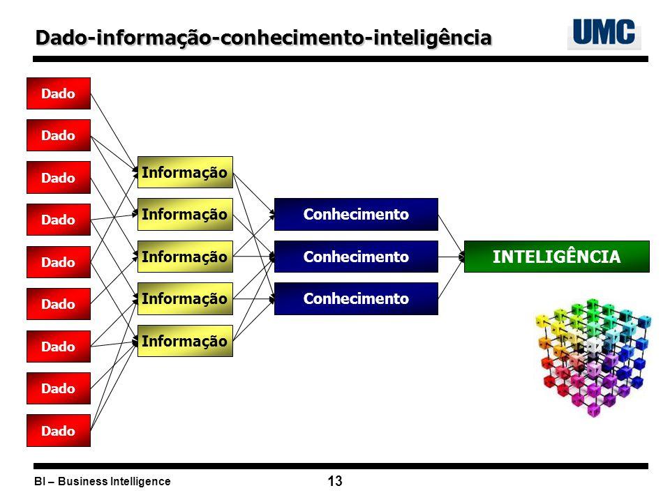 Dado-informação-conhecimento-inteligência