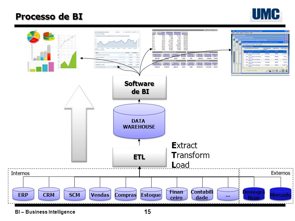 Processo de BI Extract Transform Load Software de BI ETL DATA