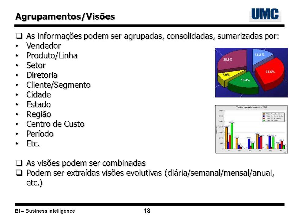 Agrupamentos/Visões As informações podem ser agrupadas, consolidadas, sumarizadas por: Vendedor. Produto/Linha.
