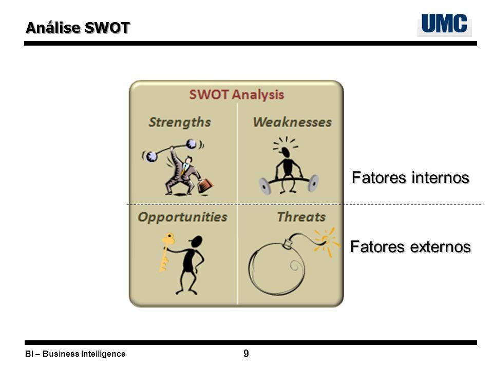 Análise SWOT Fatores internos Fatores externos
