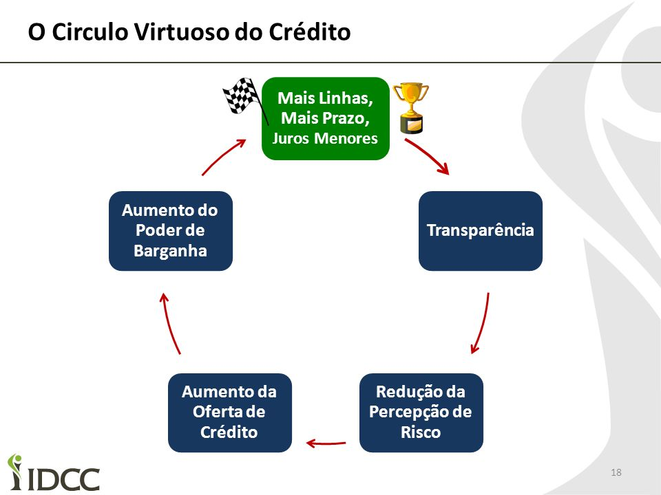 O Circulo Virtuoso do Crédito