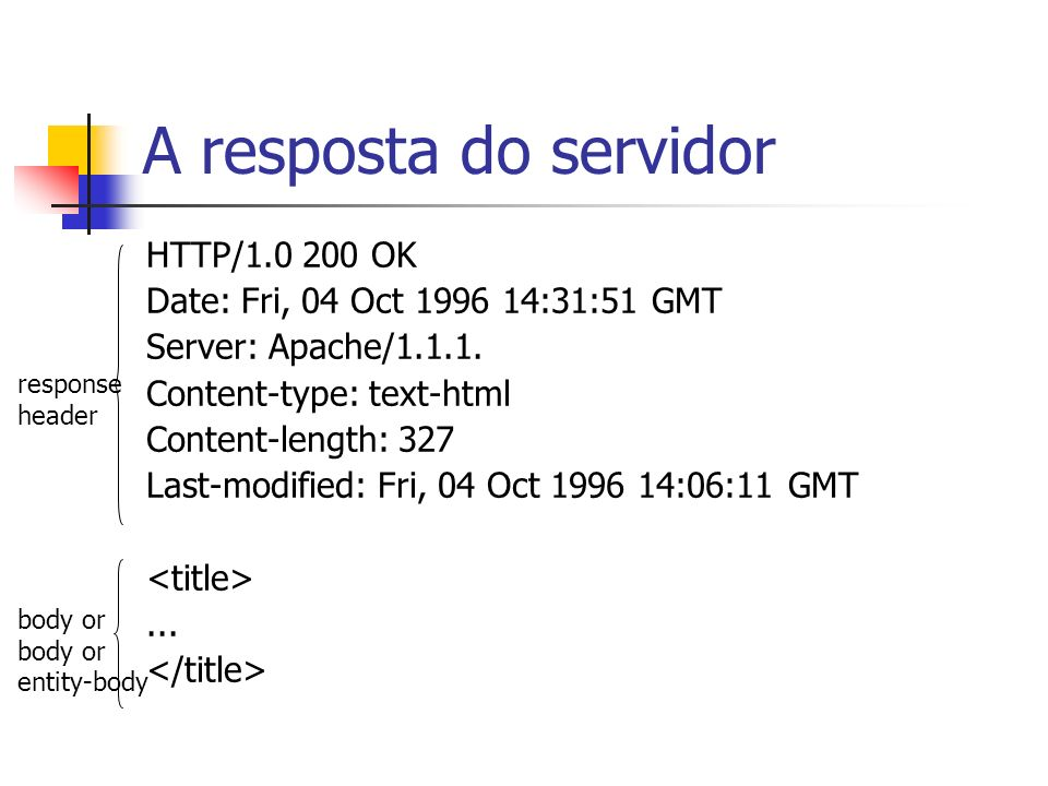 A resposta do servidor HTTP/1.0 200 OK