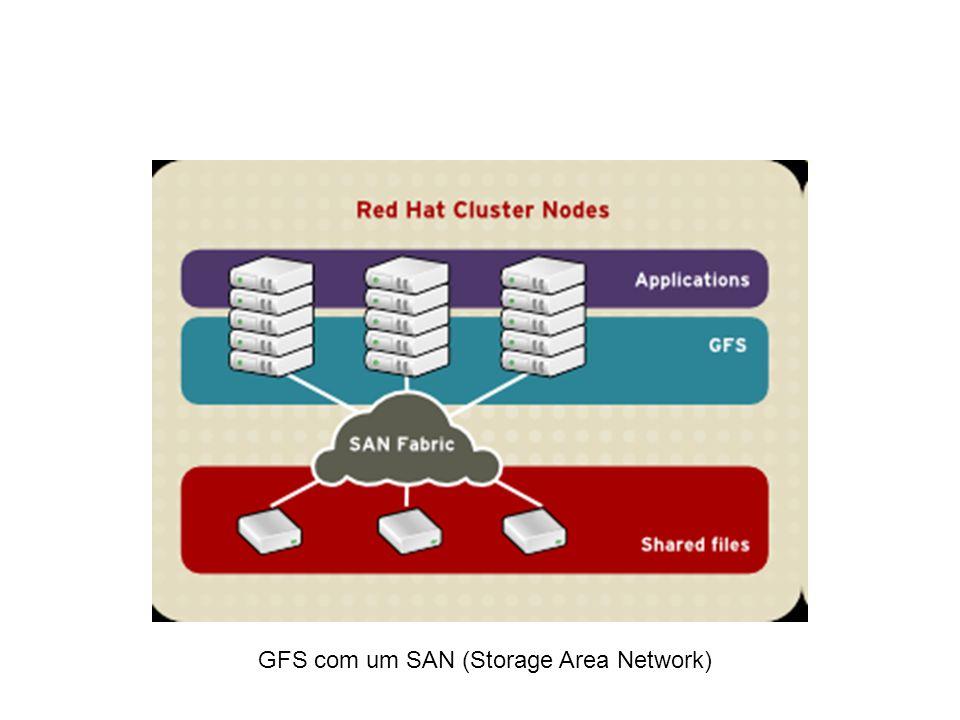 GFS com um SAN (Storage Area Network)
