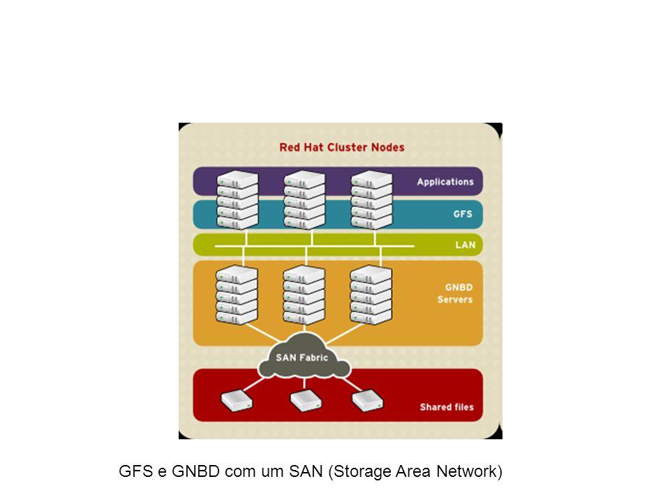 GFS e GNBD com um SAN (Storage Area Network)