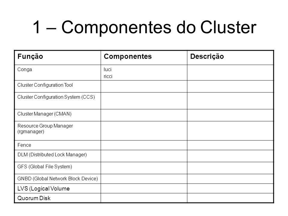 1 – Componentes do Cluster