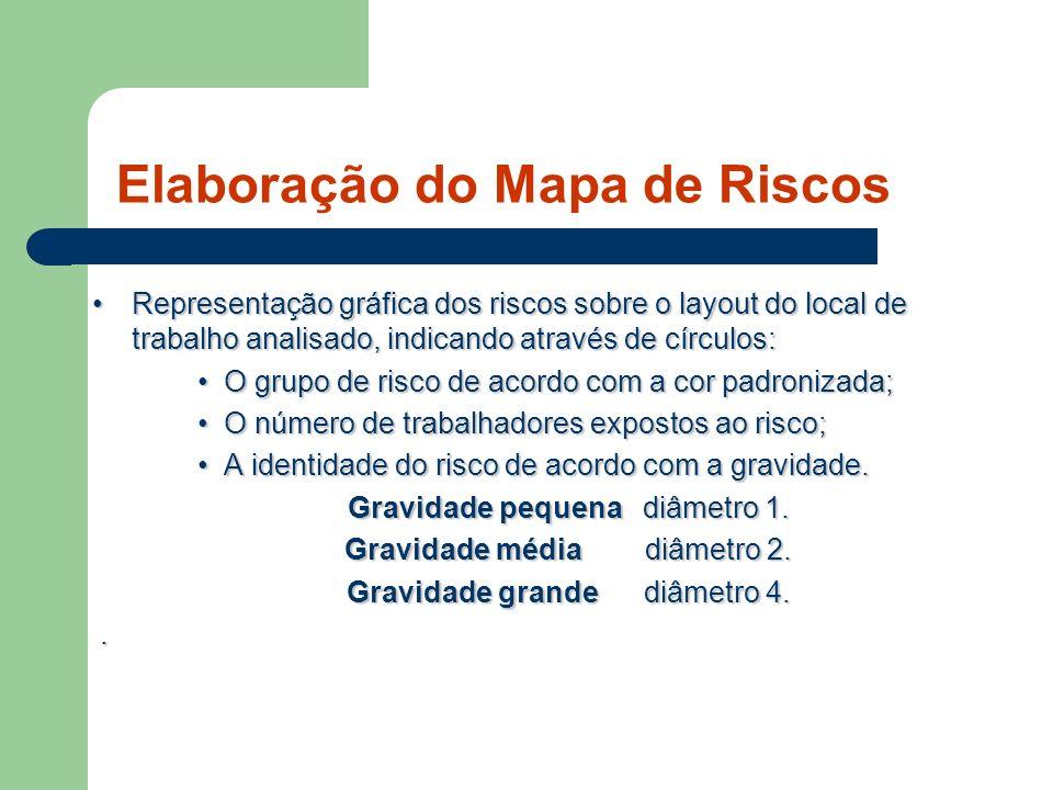 Elaboração do Mapa de Riscos