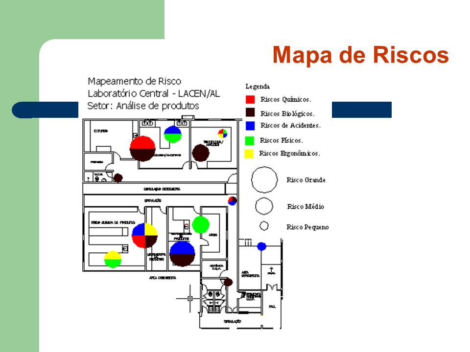 Mapa de Riscos