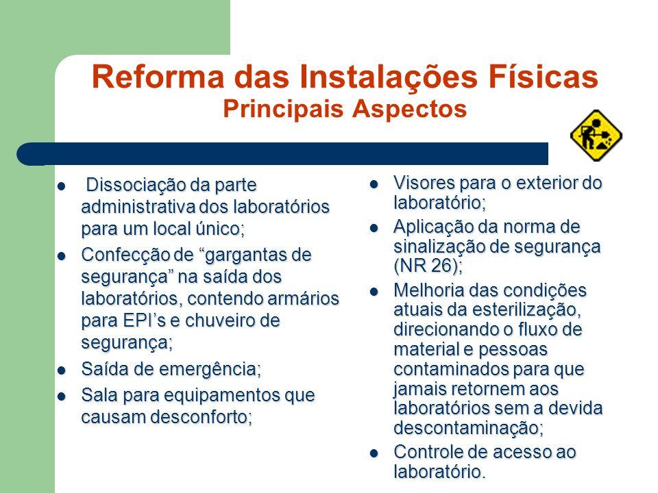 Reforma das Instalações Físicas Principais Aspectos