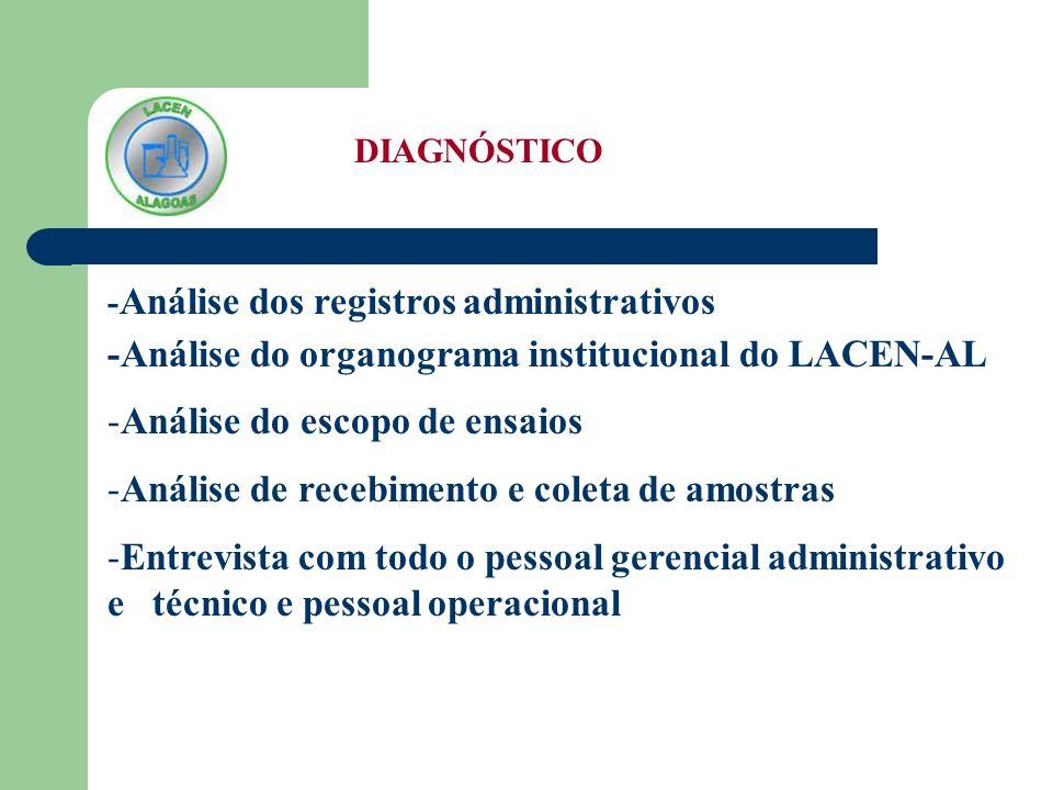 -Análise do organograma institucional do LACEN-AL