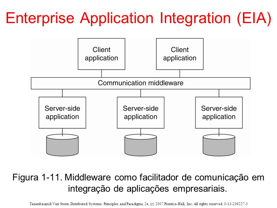 Enterprise Application Integration (EIA)