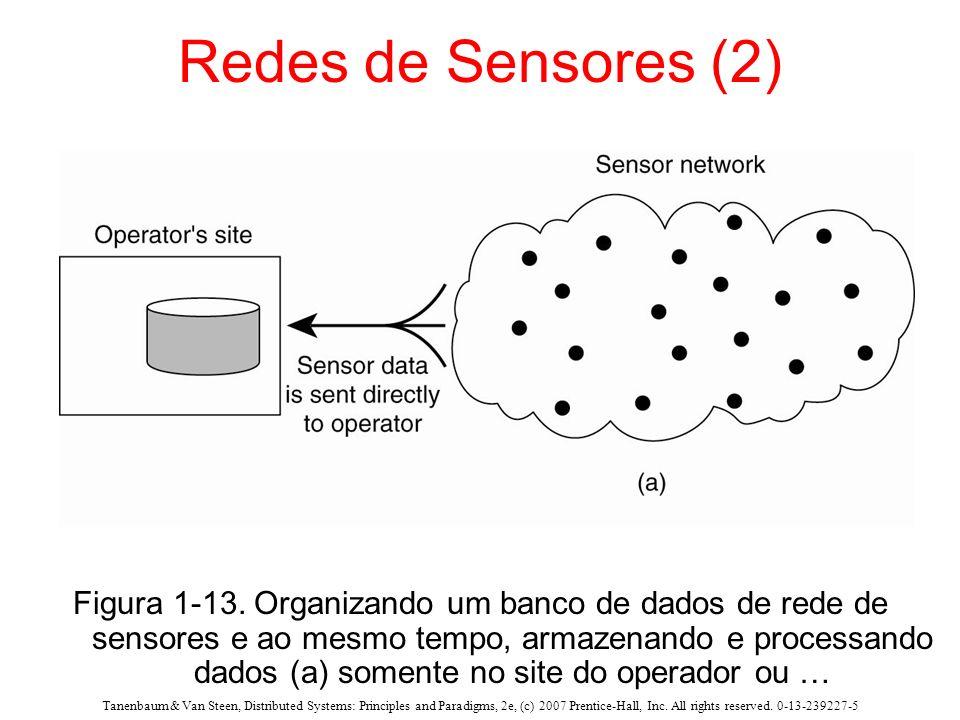 Redes de Sensores (2) Dados de sensores são enviados diretamente ao operador.