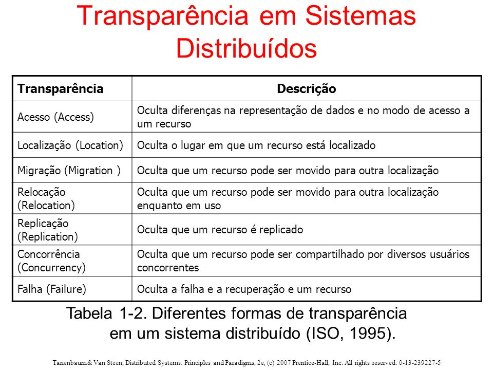 Transparência em Sistemas Distribuídos