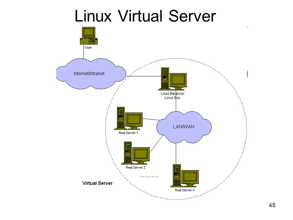 Linux Virtual Server