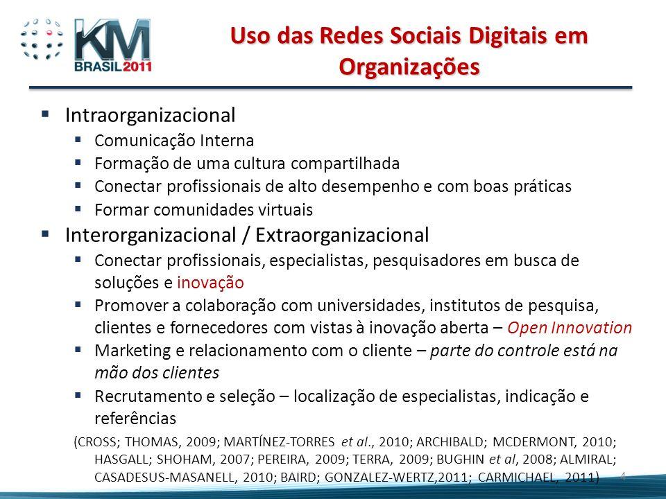 Uso das Redes Sociais Digitais em Organizações