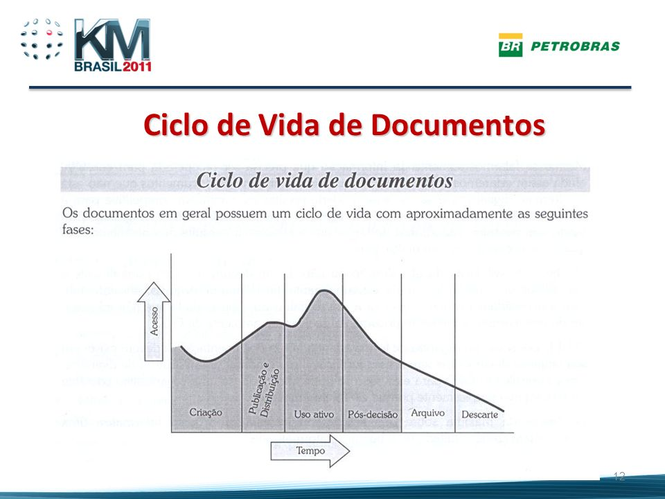 Ciclo de Vida de Documentos