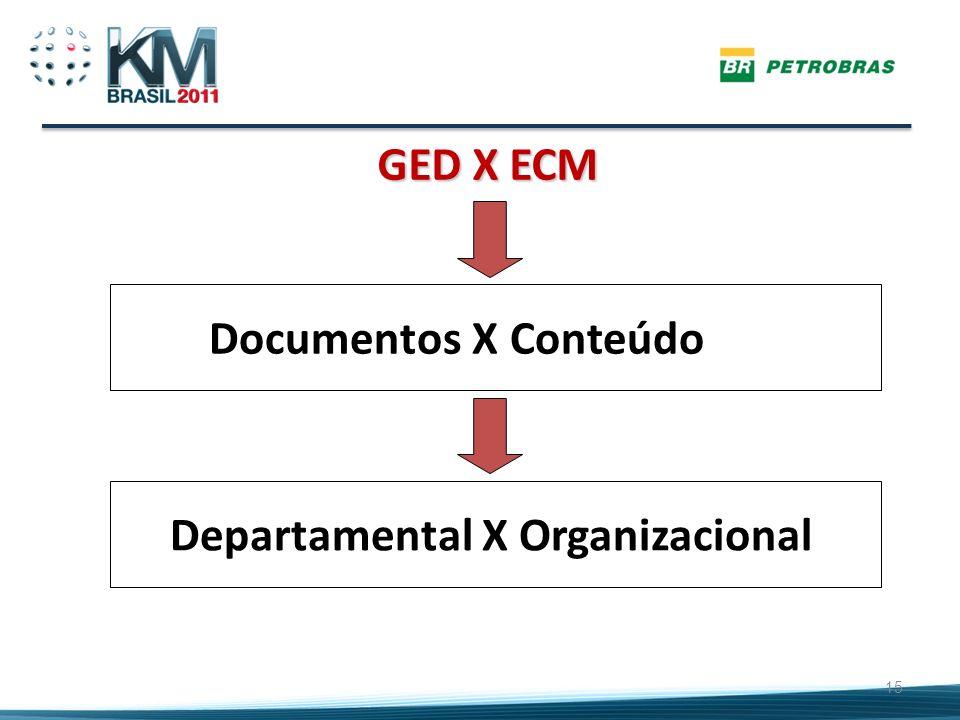 Departamental X Organizacional