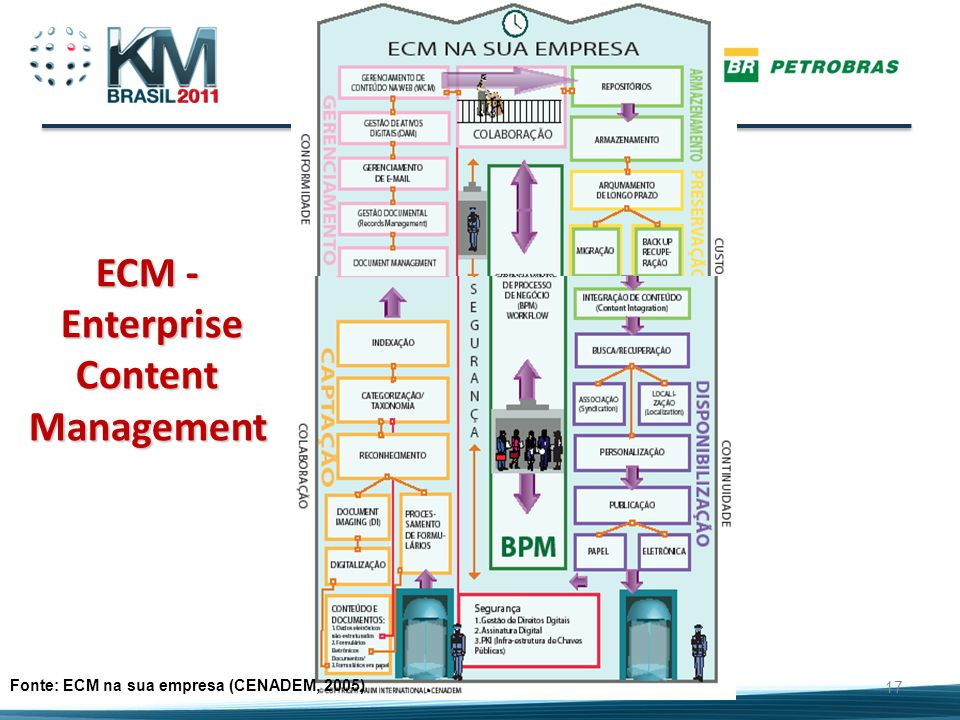 ECM - Enterprise Content Management