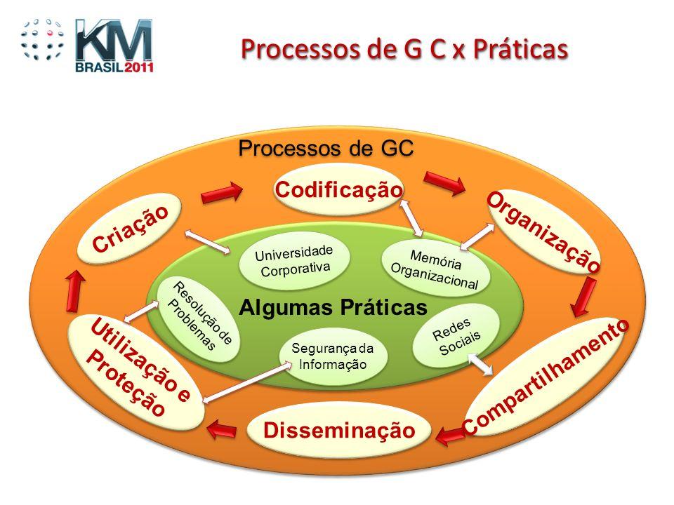 Processos de G C x Práticas