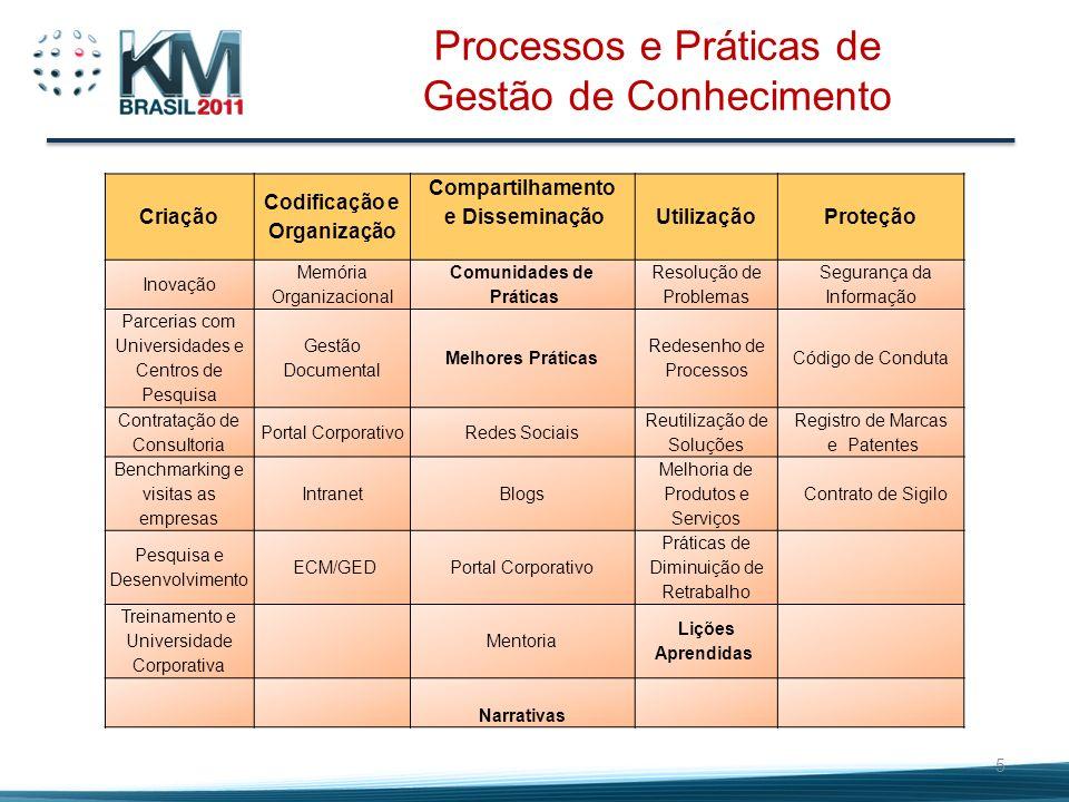 Codificação e Organização