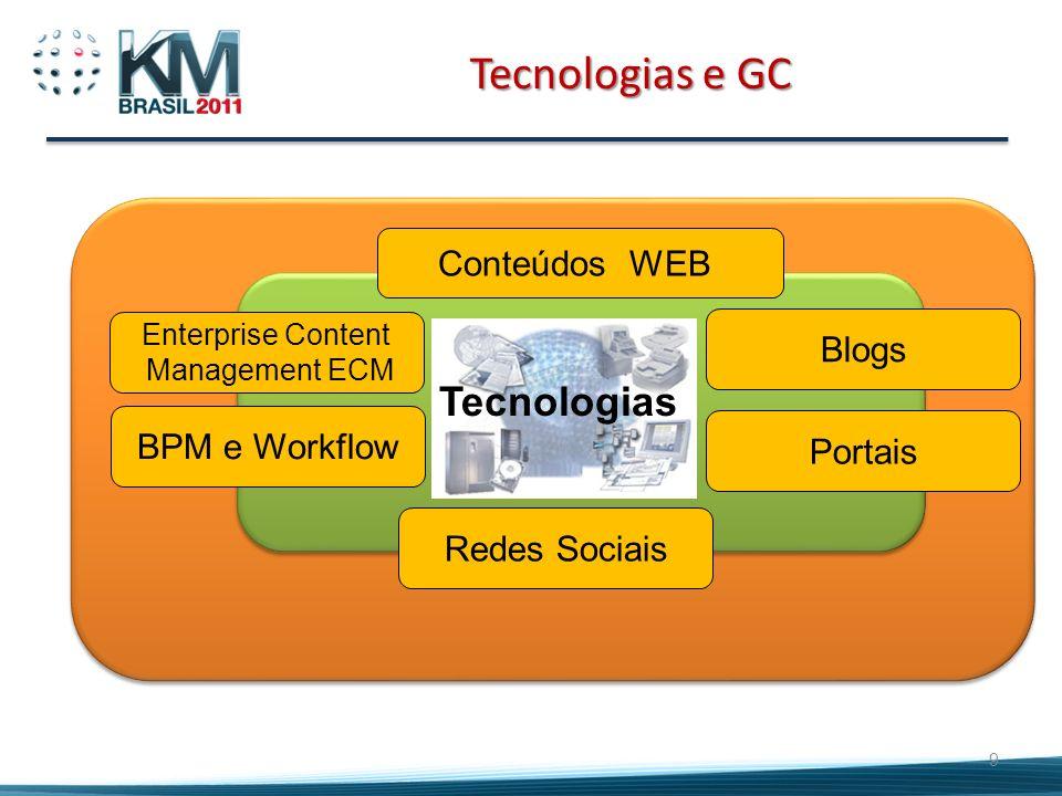 Tecnologias e GC Tecnologias Conteúdos WEB Blogs BPM e Workflow