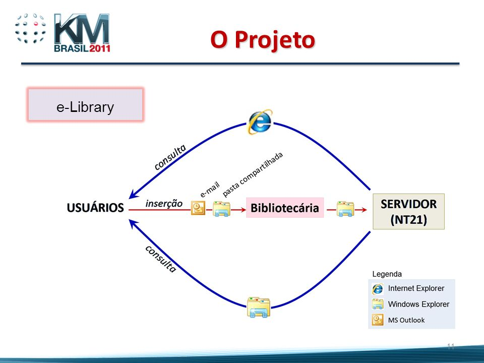 O Projeto e-Library 11