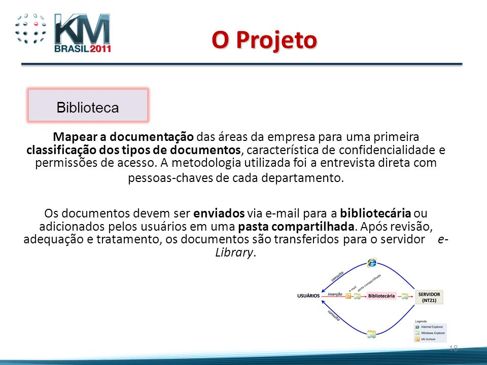 O ProjetoBiblioteca.
