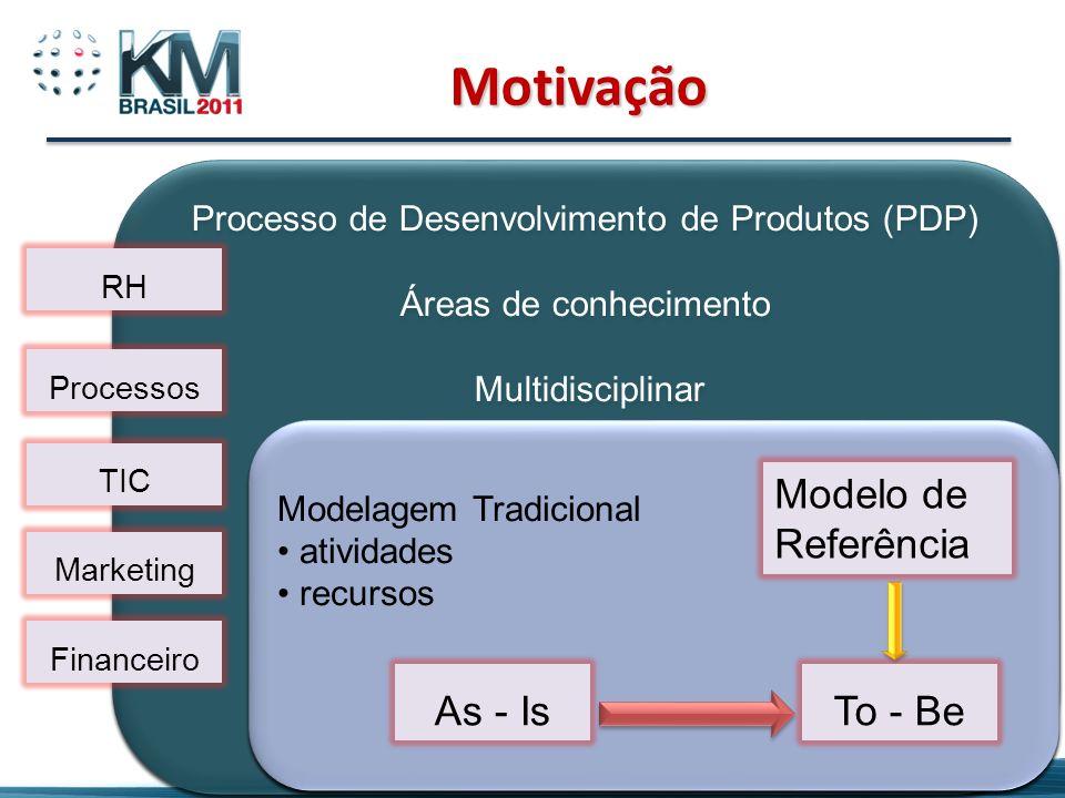 Processo de Desenvolvimento de Produtos (PDP)