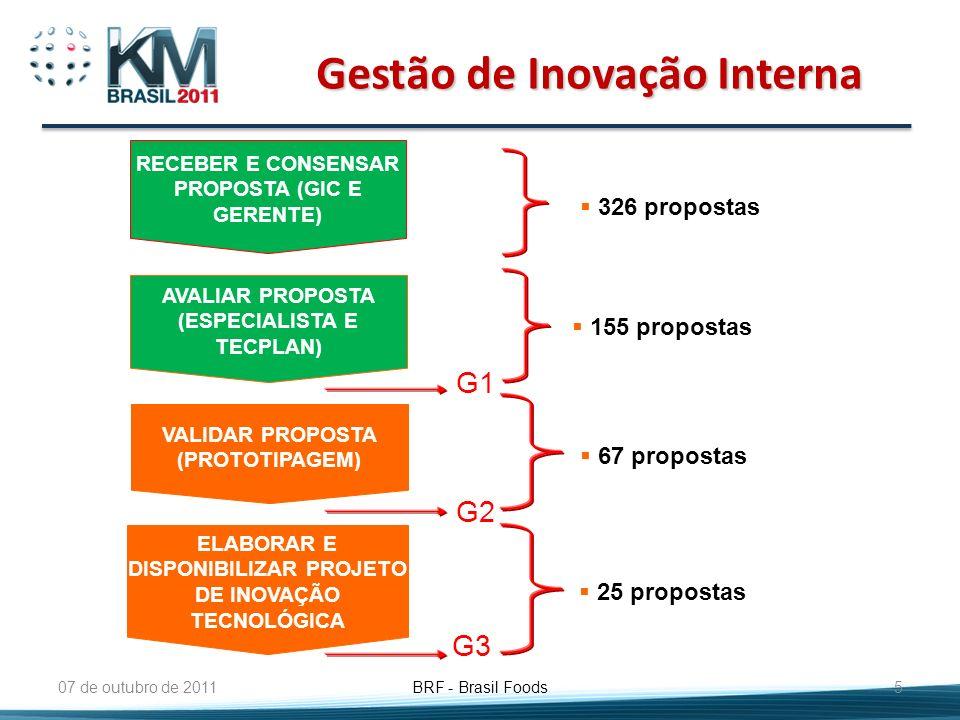 Gestão de Inovação Interna