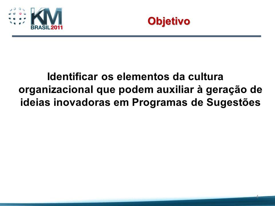 Objetivo Identificar os elementos da cultura organizacional que podem auxiliar à geração de ideias inovadoras em Programas de Sugestões.
