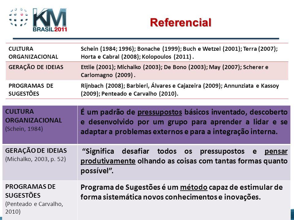 Referencial CULTURA ORGANIZACIONAL.