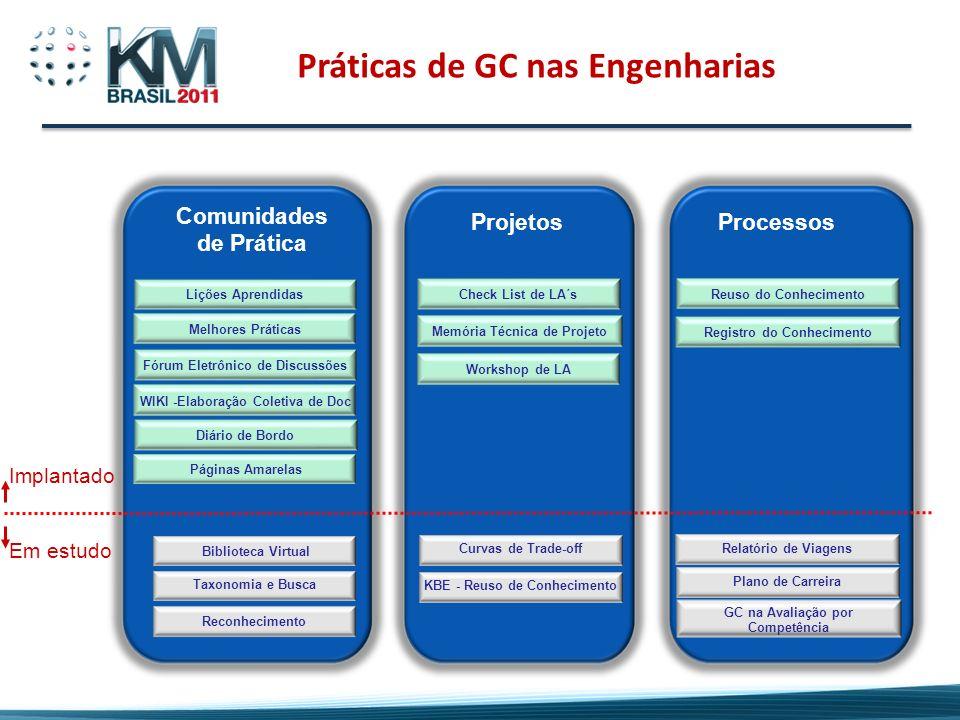 Práticas de GC nas Engenharias