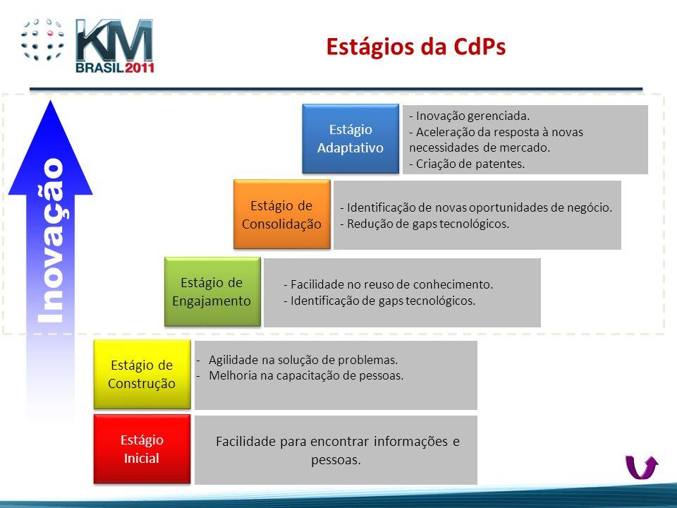 Inovação Estágios da CdPs Estágio Adaptativo Estágio de Consolidação
