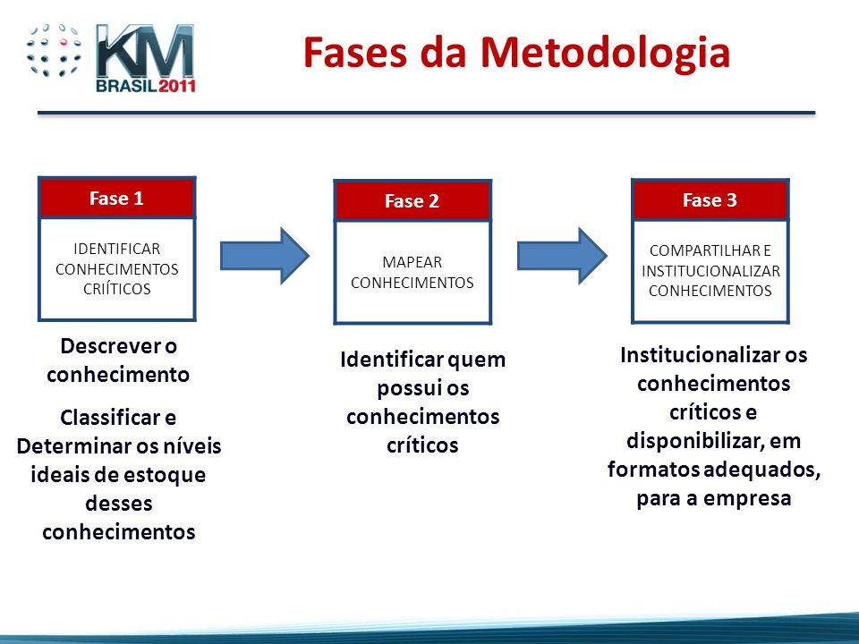 Fases da Metodologia Descrever o conhecimento