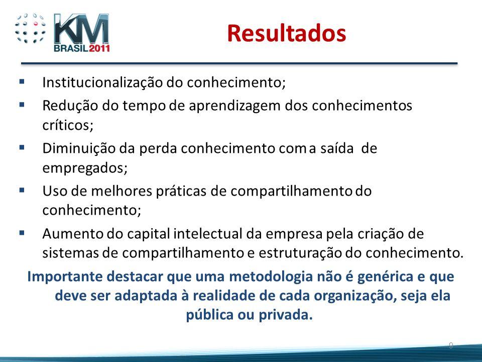 Resultados Institucionalização do conhecimento;