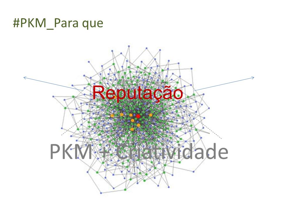 PKM + Criatividade Reputação #PKM_Para que