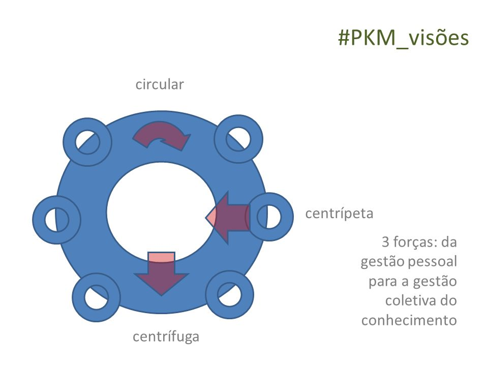 #PKM_visões circular centrípeta