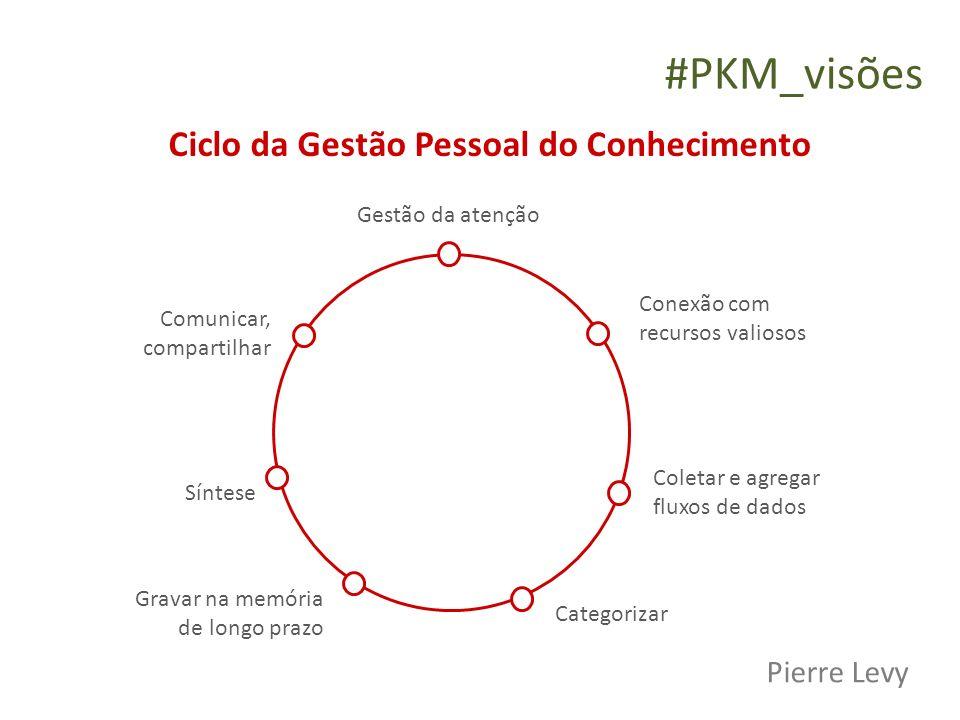 #PKM_visões Ciclo da Gestão Pessoal do Conhecimento Pierre Levy