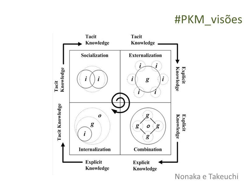 #PKM_visões Nonaka e Takeuchi Nonaka