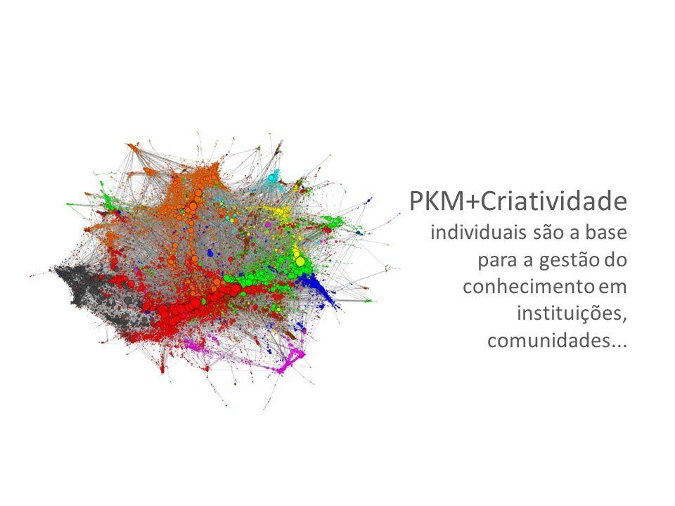 PKM+Criatividade individuais são a base para a gestão do conhecimento em instituições, comunidades...