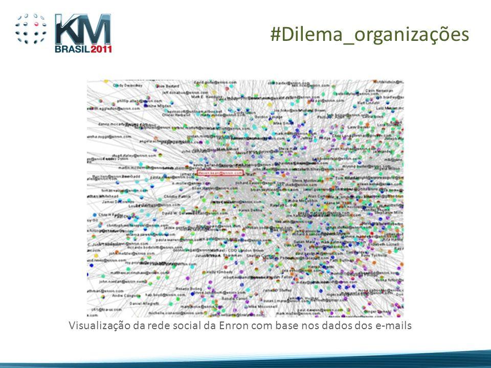 #Dilema_organizações