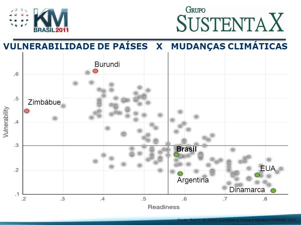 VULNERABILIDADE DE PAÍSES X MUDANÇAS CLIMÁTICAS
