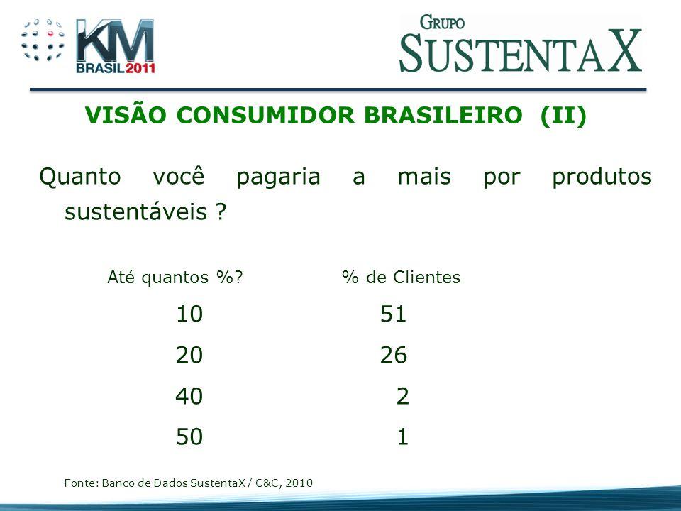 VISÃO CONSUMIDOR BRASILEIRO (II)