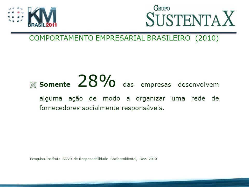 COMPORTAMENTO EMPRESARIAL BRASILEIRO (2010)
