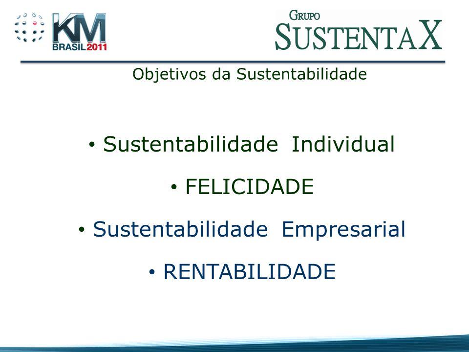 Sustentabilidade Individual FELICIDADE Sustentabilidade Empresarial